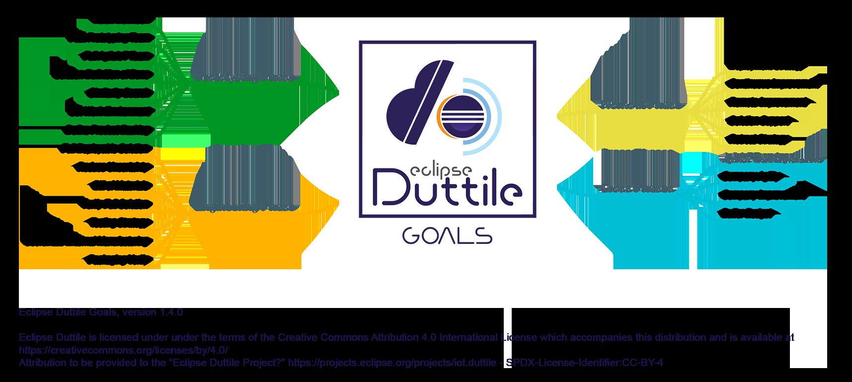 Agile Duttile Goals